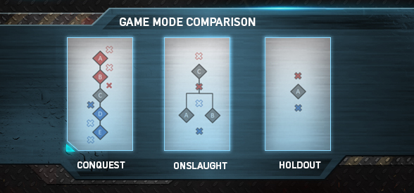 Game Mode Comparison